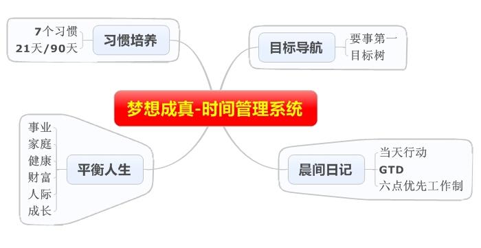 工作计划制定-时间管理系统